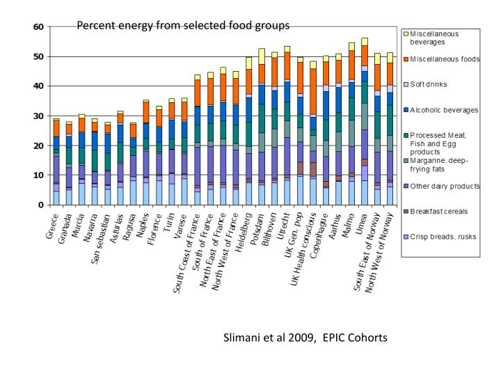Percent energy from selected food groups