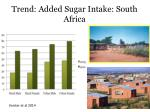 trend added sugar intake south africa
