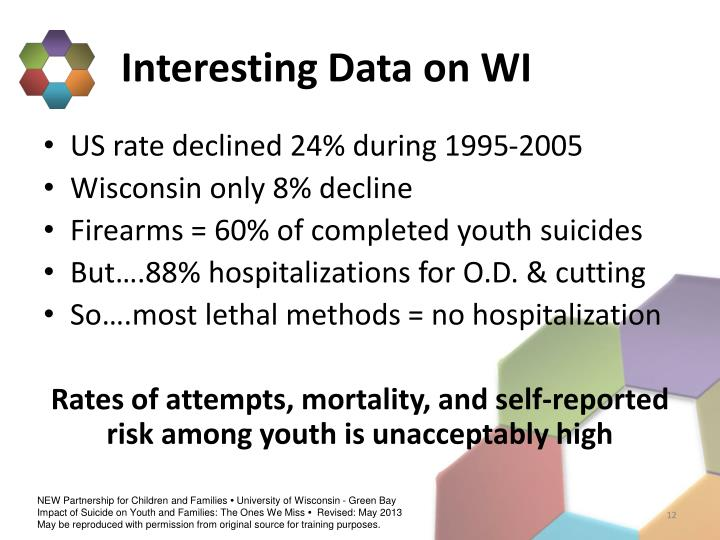 Interesting Data on WI