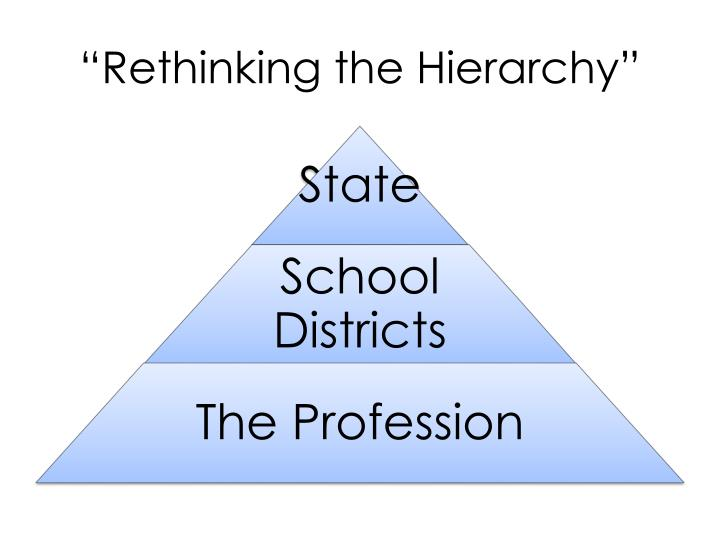 """""""Rethinking the Hierarchy"""""""