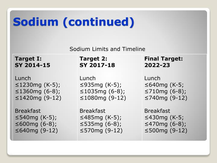 Sodium Limits and Timeline
