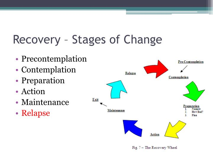 Recovery – Stages of Change