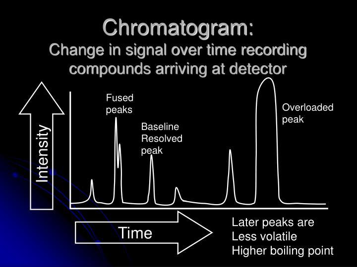 Chromatogram:
