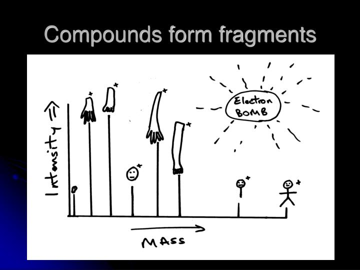 Compounds form fragments