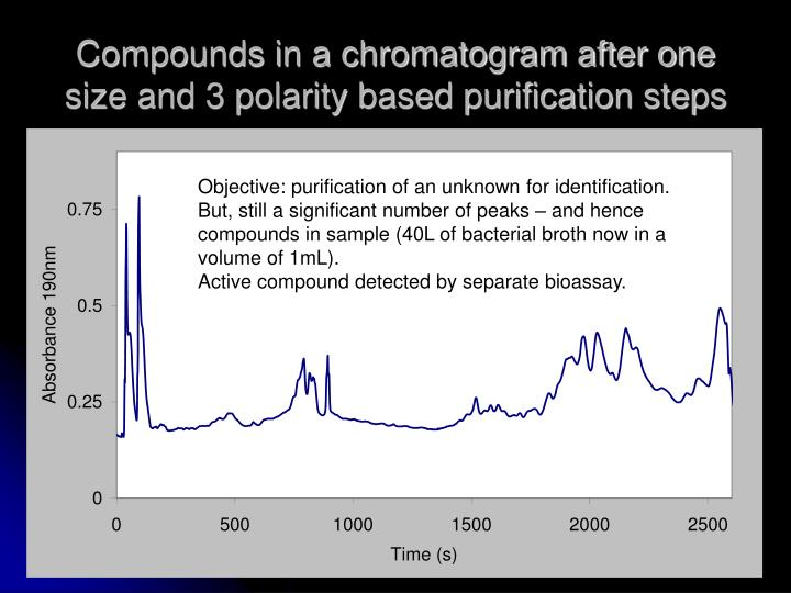 Compounds in a chromatogram after one size and 3 polarity based purification steps