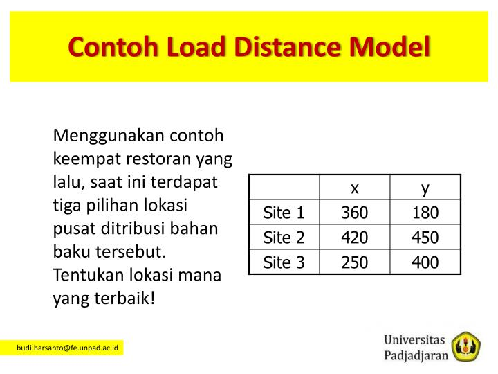 Contoh Load Distance Model