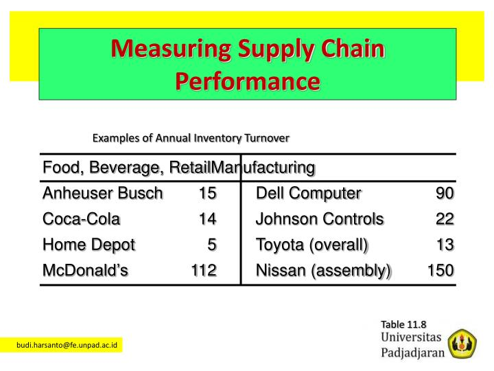 Examples of Annual Inventory Turnover