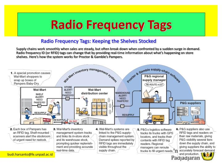 Radio Frequency Tags: Keeping the Shelves Stocked