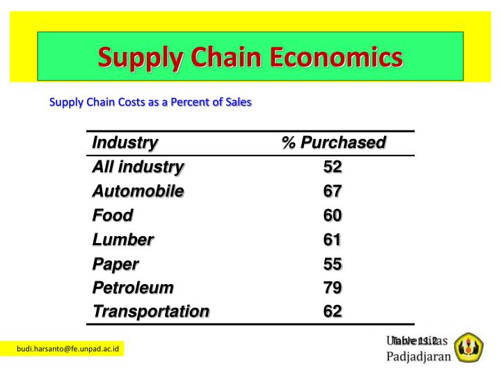 Supply Chain Economics