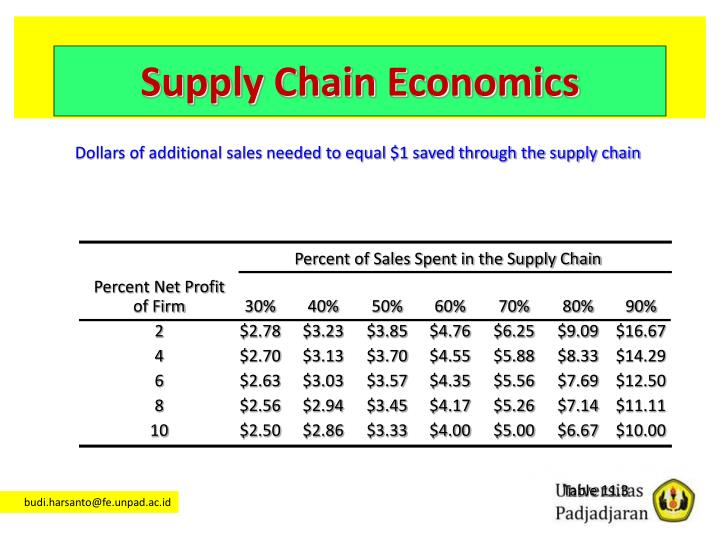 Percent of Sales Spent in the Supply Chain