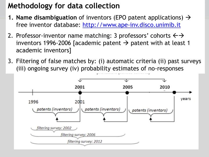 Methodology for data collection