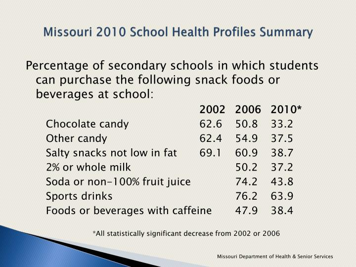 Missouri 2010 School Health Profiles Summary