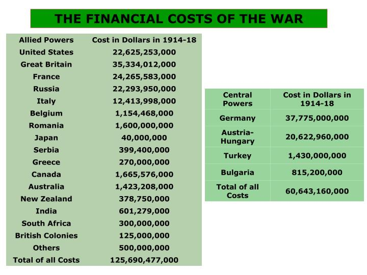 THE FINANCIAL COSTS OF THE WAR