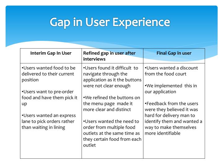 Gap in User Experience