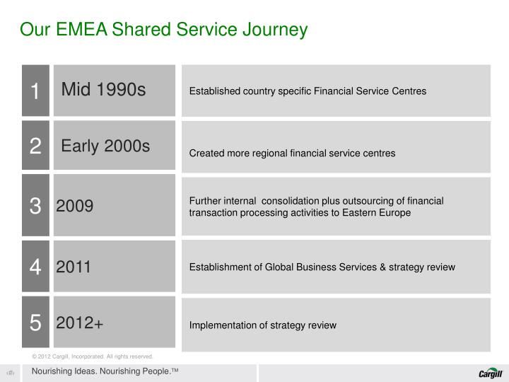 Our EMEA Shared Service Journey