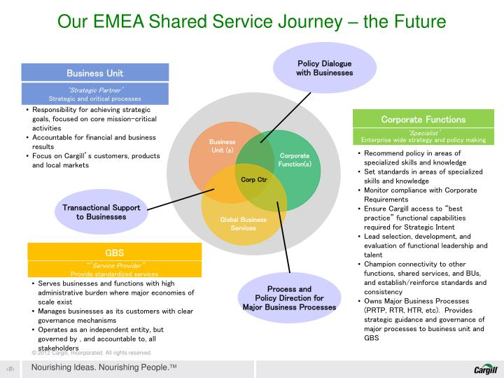 Our EMEA Shared Service Journey – the Future