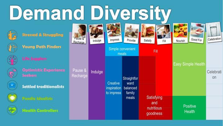Demand Diversity
