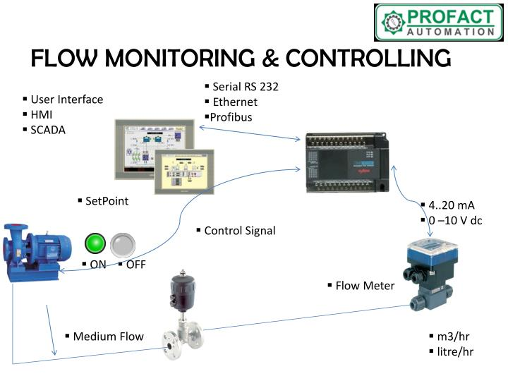 FLOW MONITORING & CONTROLLING