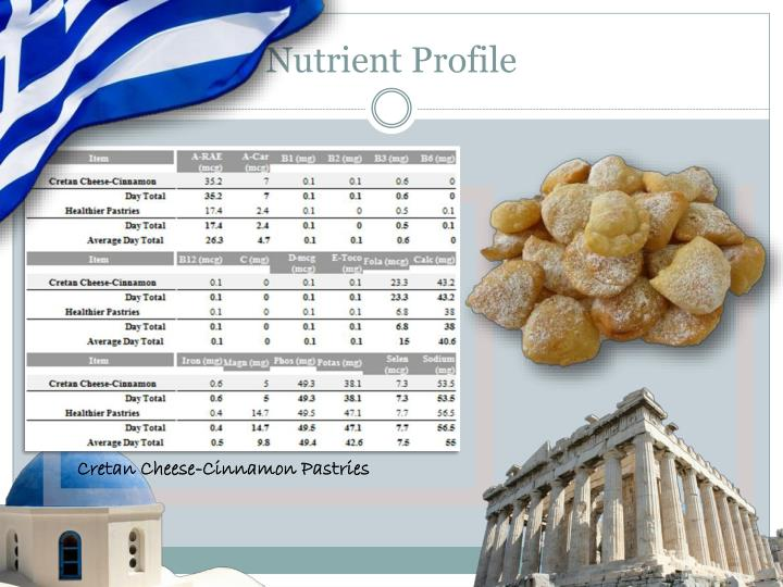 Nutrient Profile