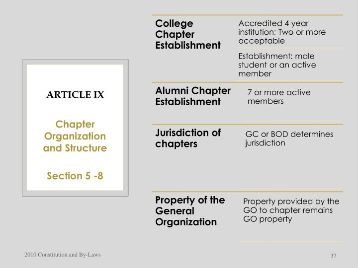 Article IX