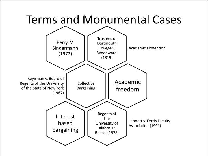 Terms and Monumental Cases