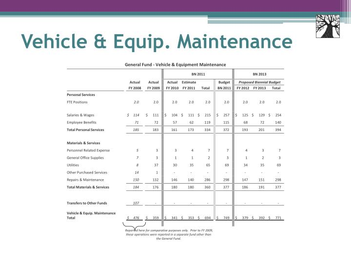 Vehicle & Equip. Maintenance
