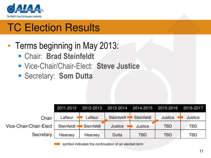 TC Election Results