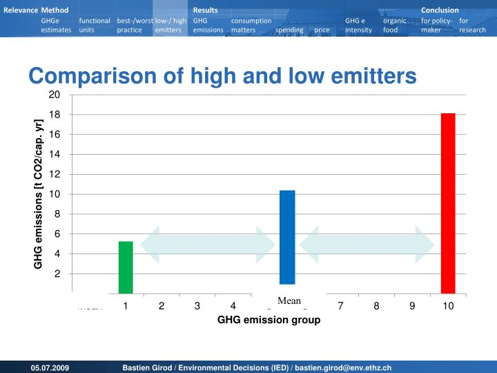 Comparison of high and low emitters