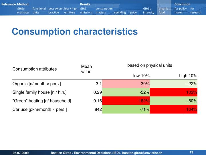 Consumption characteristics