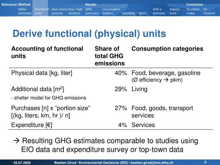 Derive functional (physical) units