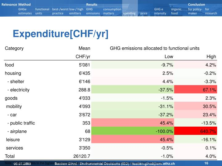 Expenditure[CHF/yr]