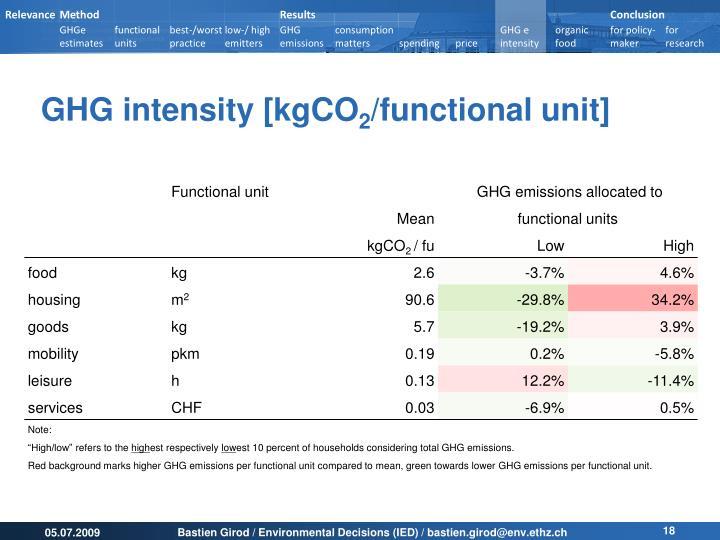 GHG intensity [