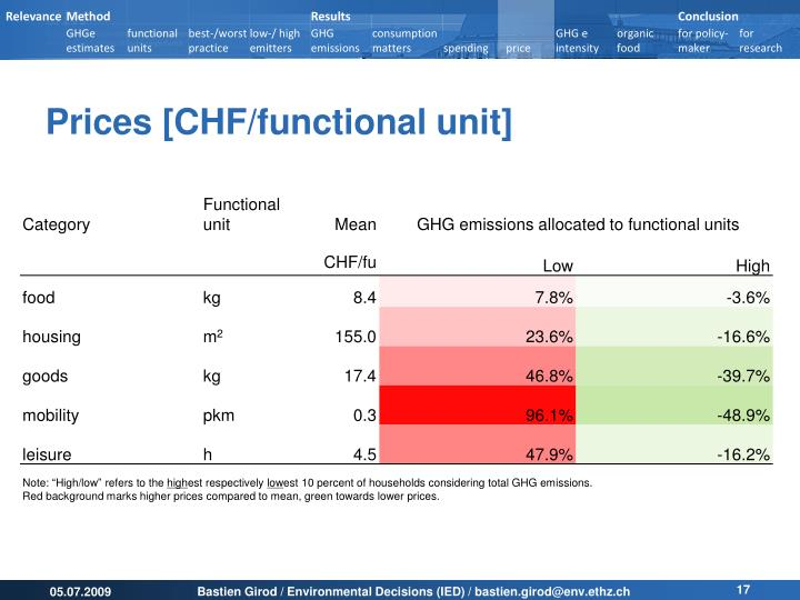 Prices [CHF/functional unit]