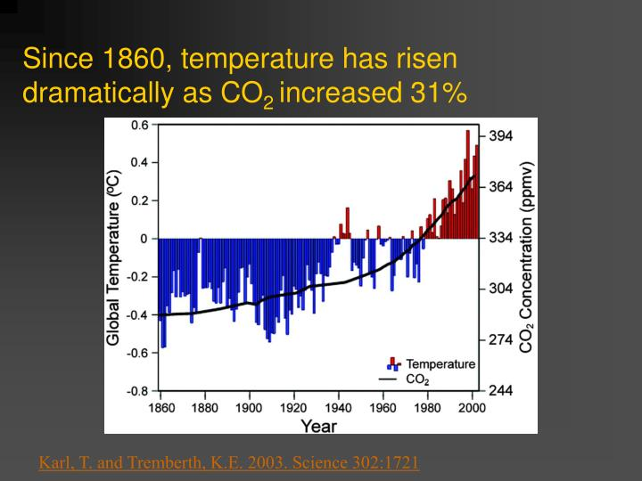 Since 1860, temperature has risen dramatically as CO
