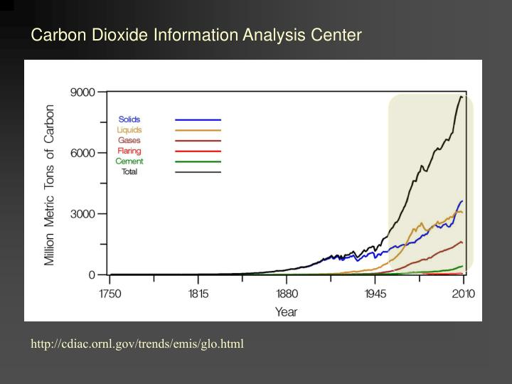 Carbon Dioxide Information Analysis Center