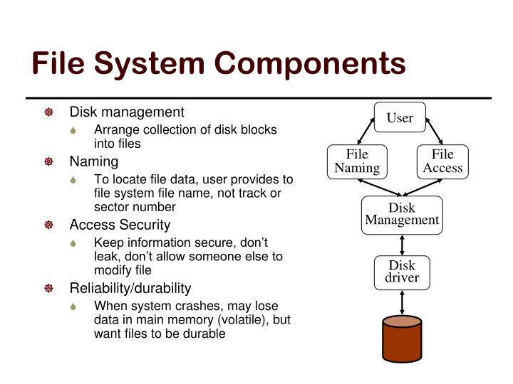 File System Components