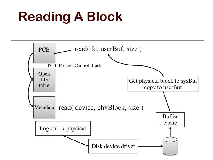 Reading A Block