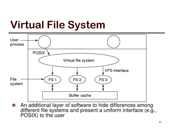 Virtual File System