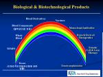 biological biotechnological products