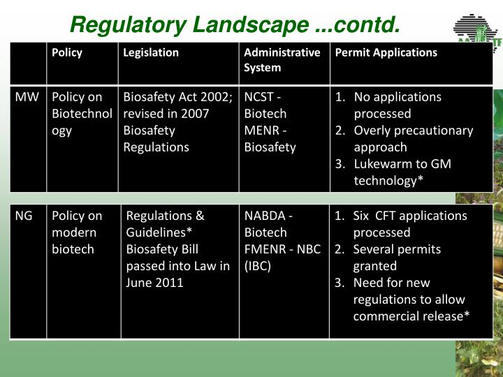 Regulatory Landscape ...contd.