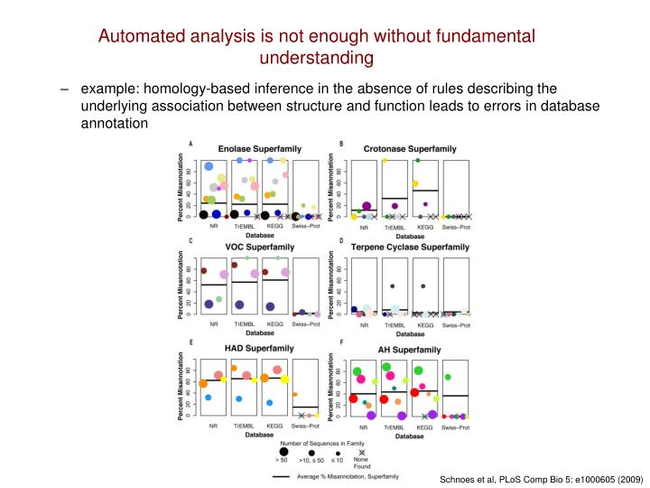 Automated analysis is not enough without fundamental understanding