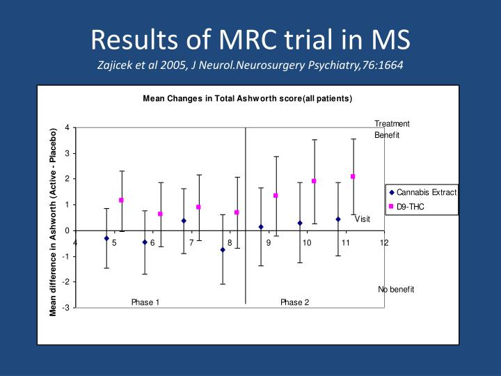 Results of MRC trial in MS