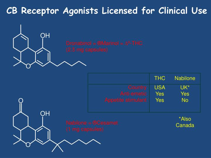 CB Receptor Agonists Licensed for Clinical Use