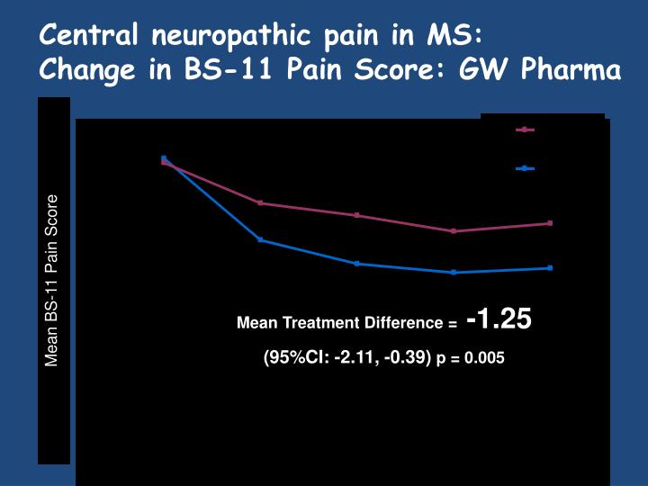 Central neuropathic pain in MS:
