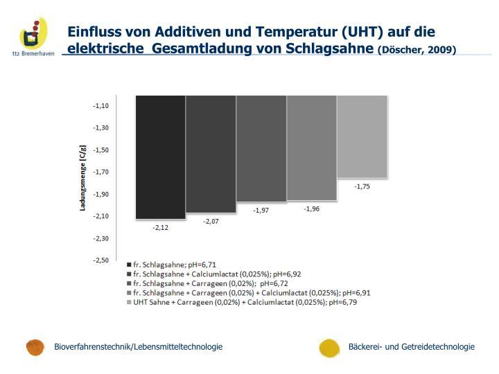 Einfluss von Additiven und Temperatur (UHT) auf die elektrische  Gesamtladung von Schlagsahne