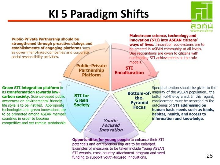 KI 5 Paradigm Shifts