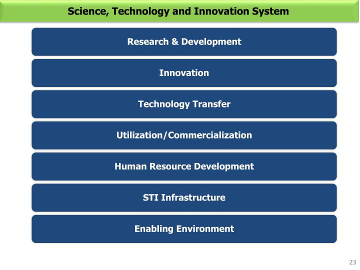 Science, Technology and Innovation System