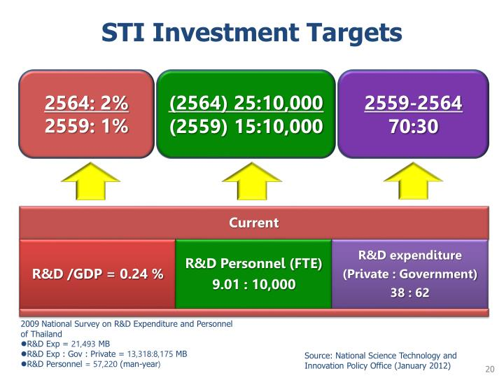 STI Investment Targets