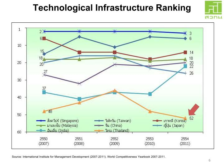 Technological Infrastructure Ranking