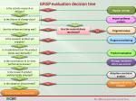 grisp evaluation decision tree